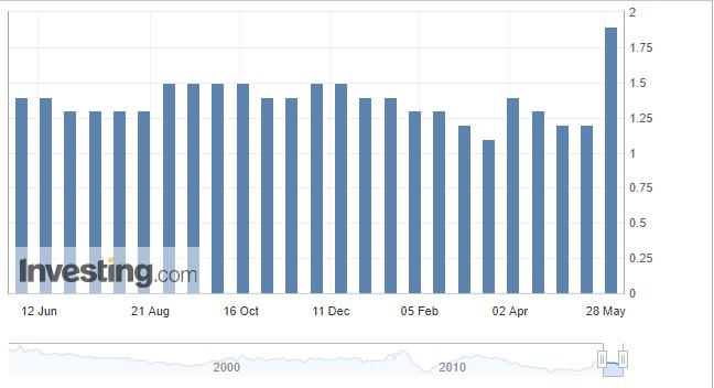 IPC de la zona euro