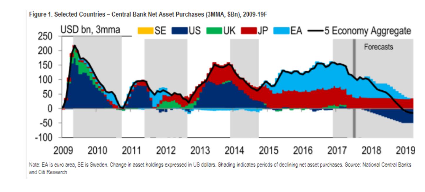 Compras de activos bancos centrales