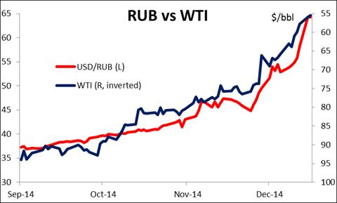 RUB vs. WTI