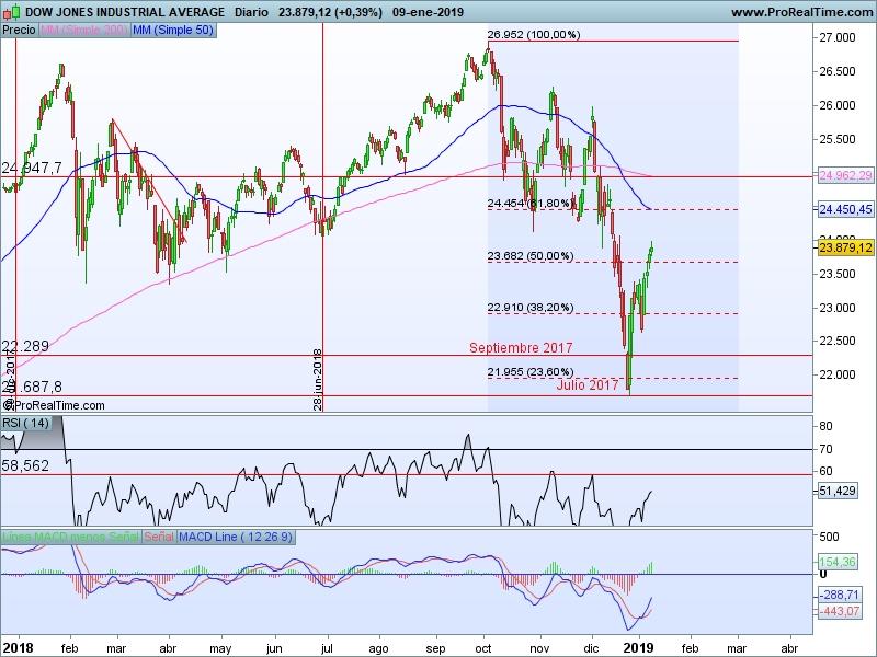 AT Dow Jones 10 01 cs