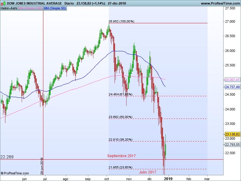 AT Dow Jones 28 12 ha