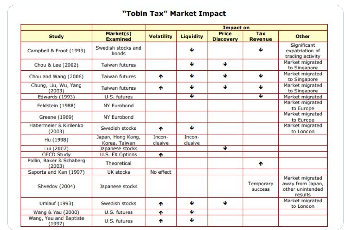 Tobin Tax Market Impact