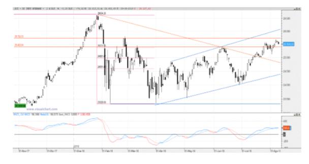 Análisis técnico del Dow Jones