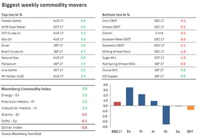 Principales motores esta semana entre las commodities