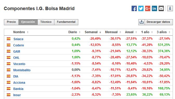 Componentes del Indice General de la Bolsa de Madrid
