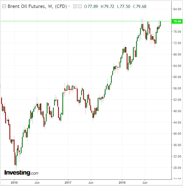 Brent Weekly 3-Year Chart
