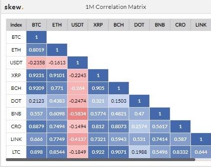 Matriz de Correlación BTC