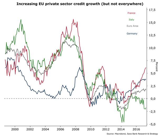 Crecimiento del crédito al sector privado en la UE