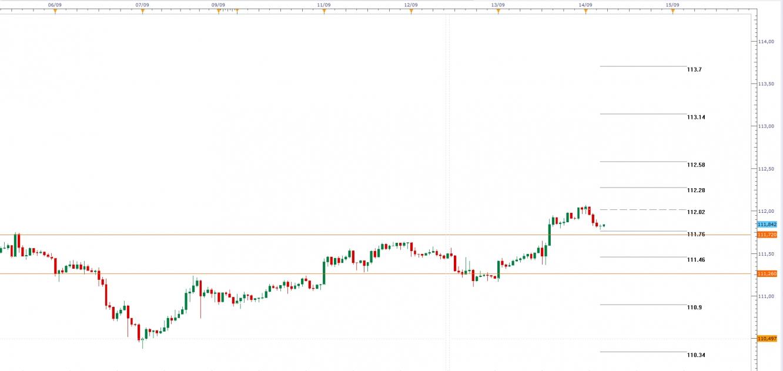 USD/JPY, Gráfico de velas de 1H