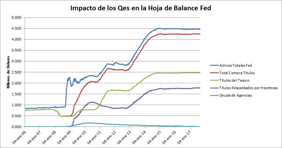 Impacto de los QE en los balances de los bancos centrales