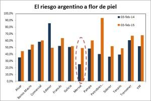 1502_Riesgo argentino