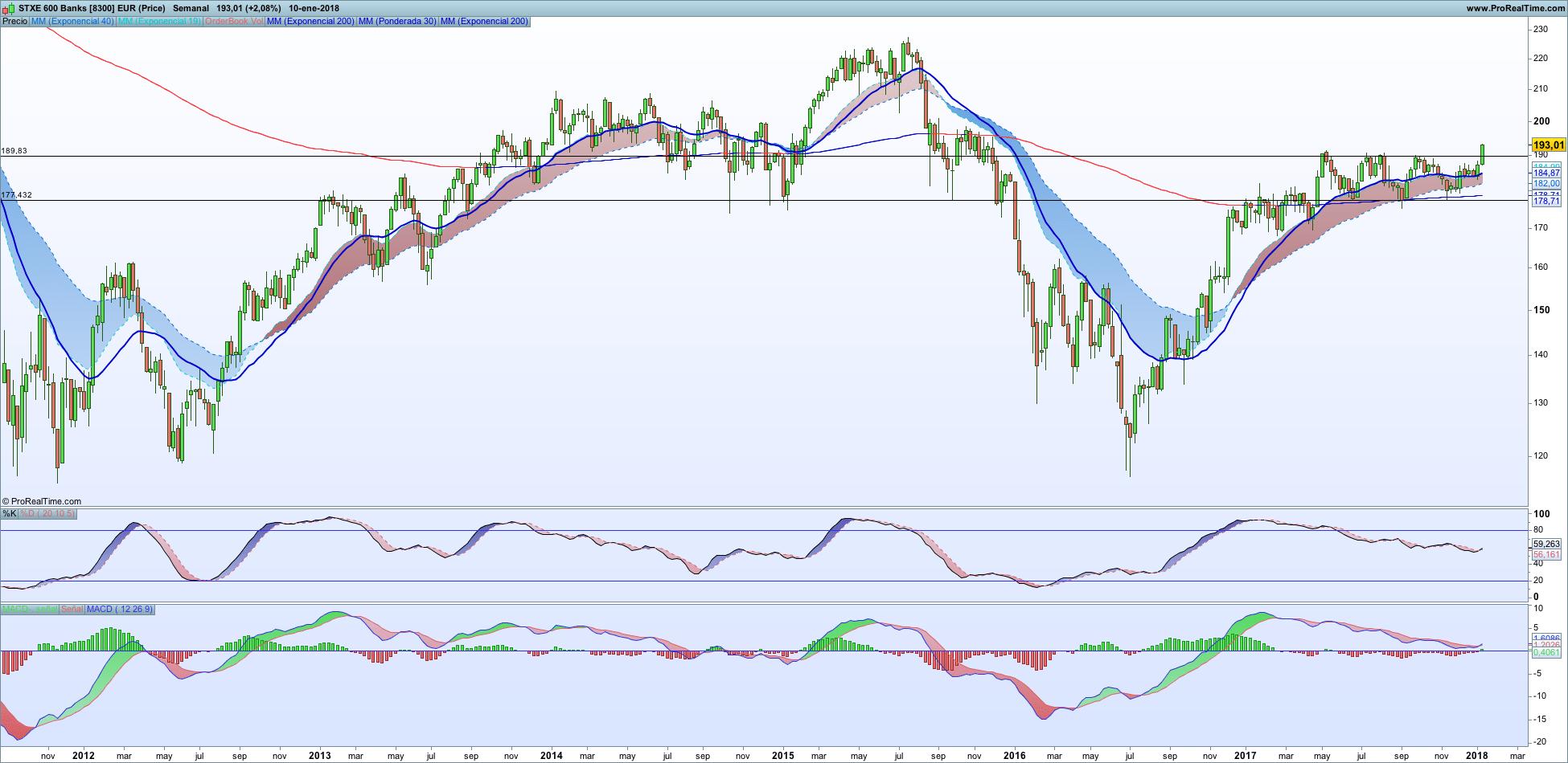 Stoxx 600 Banks semanal