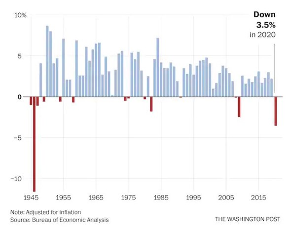 Annual change in US gross domestic product