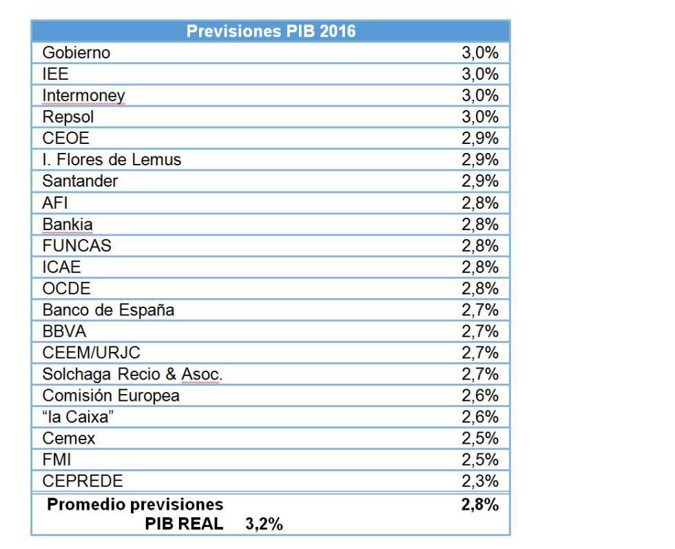Previsiones PIB 2016