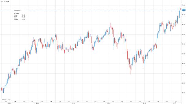 Precio semanal de las acciones de Citigroup