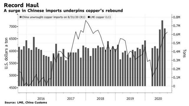 Demanda de cobre en China. Bloomberg