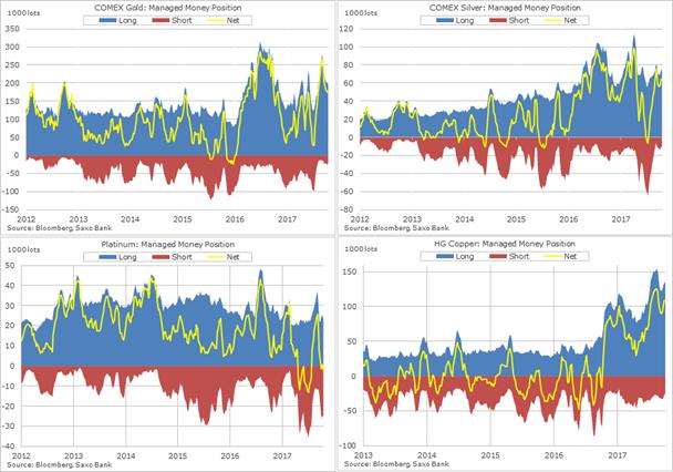 Posiciones especulativas en el oro