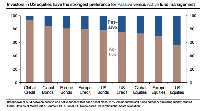 Fondos activos vs. pasivos