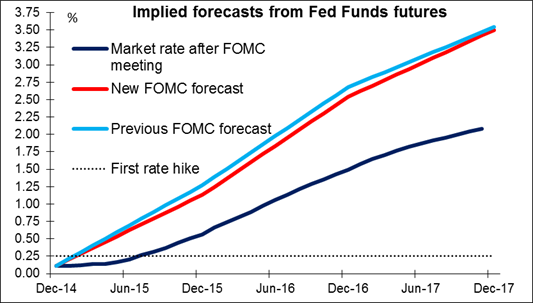 Fondos Fed