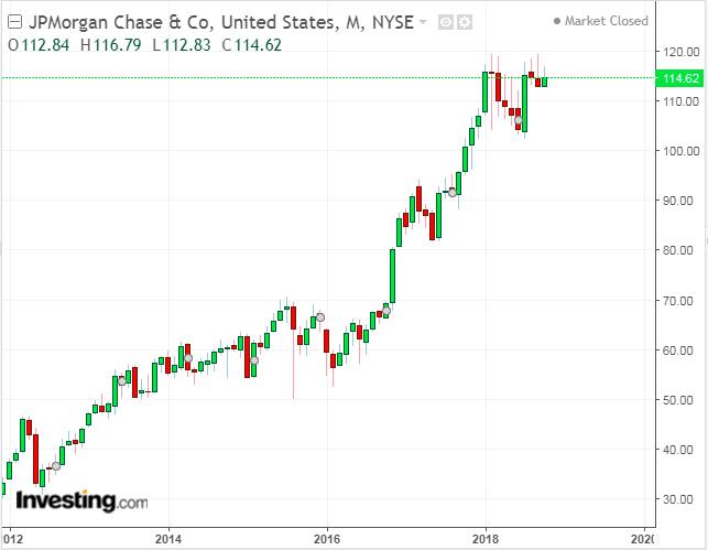 JPMorgan Weekly Chart: 2012-2018