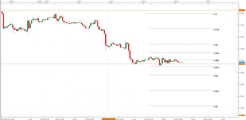 USD/CAD, Gráfico de velas de 1H