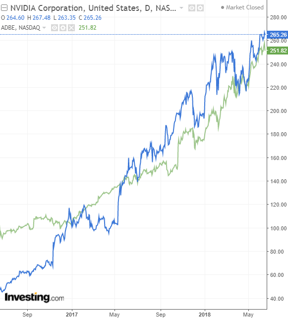 Wall Street cierra a la baja por sexto día consecutivo