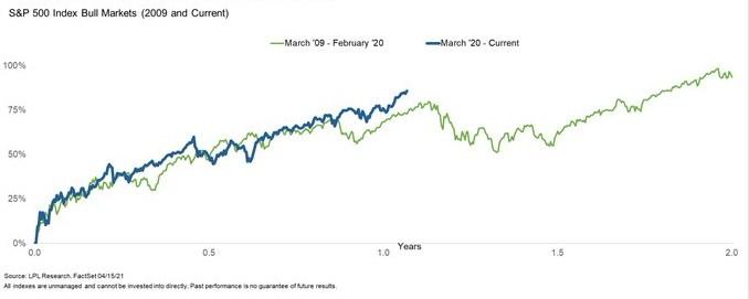 Comparativa S&P 500