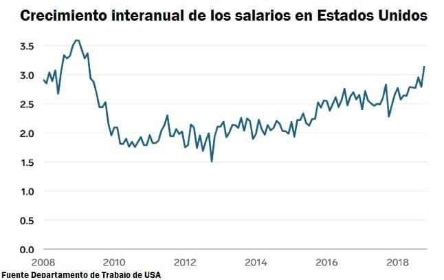 Crecimiento interanual de los salarios en Estados Unidos