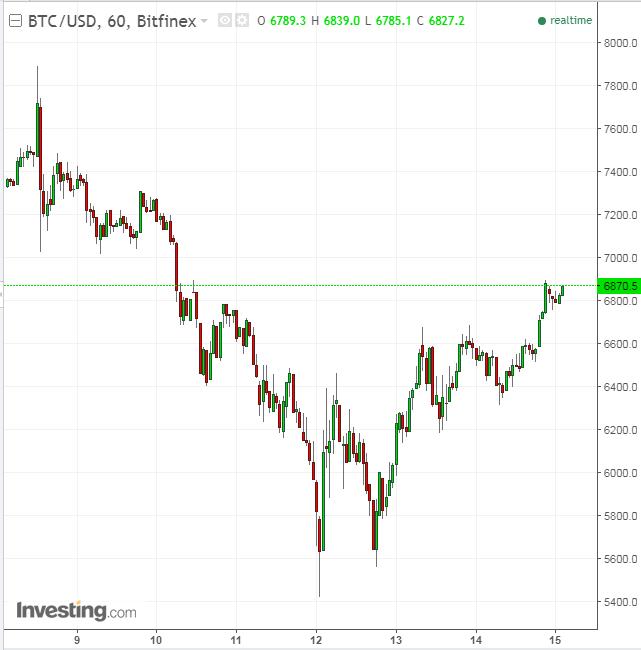 ¿Qué Ha Desencadenado El Salvaje Repunte Del Bitcoin Cash
