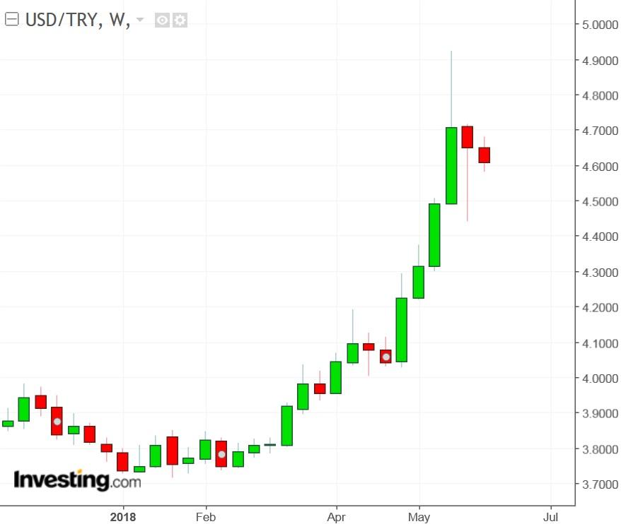 USD/TRY semanal