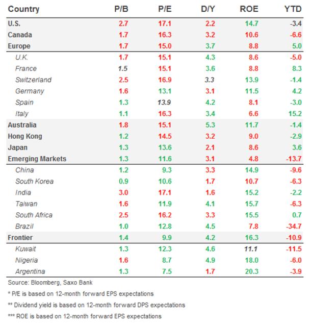 Medidas de valoración de las bolsas en distintos mercados