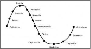 Ciclo económico y sentimiento del mercado