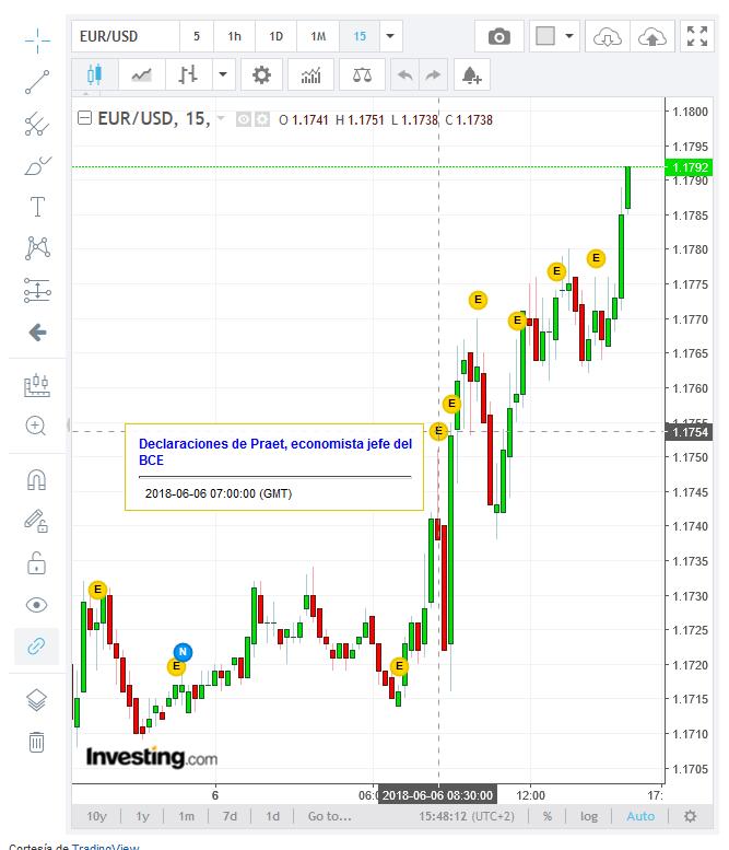 EUR/USD 15 minutos
