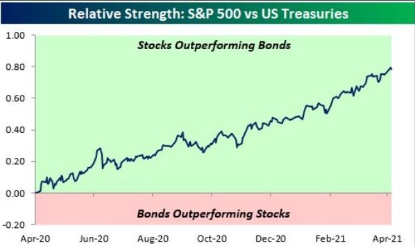 S&P 500 vs US Treasuries