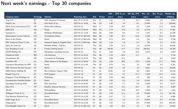30 principales empresas