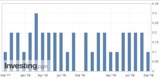 Inflación EEUU