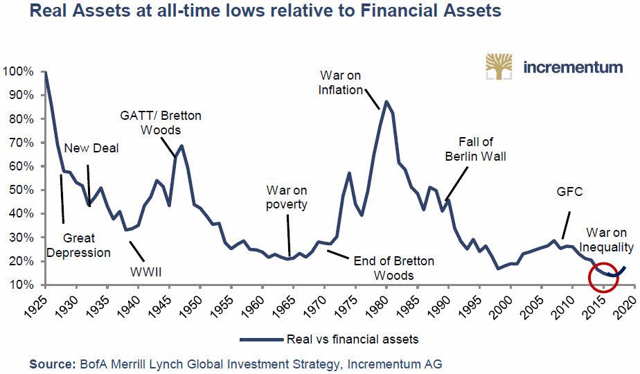 Activos reales frente activos financieros