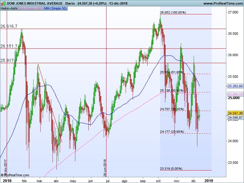 AT Dow Jones 14 12 ha