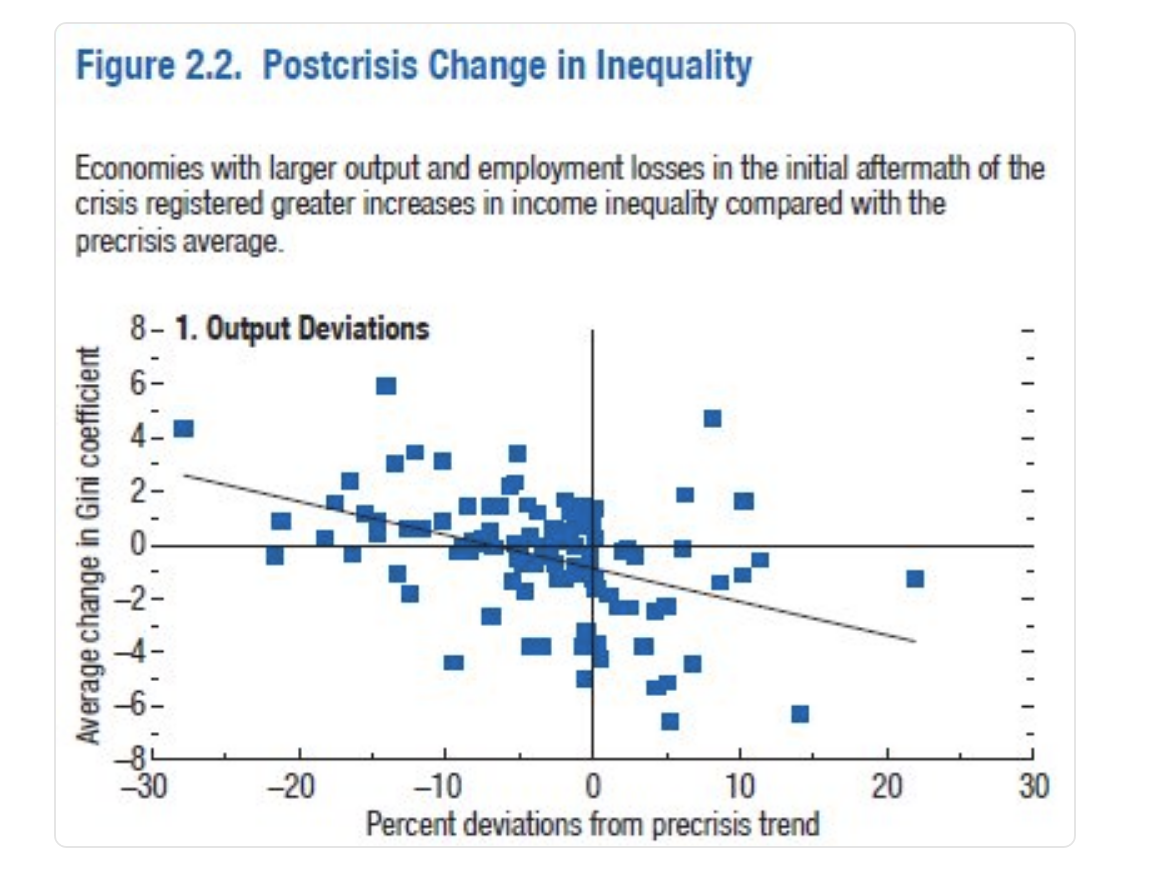 Postcrisis Change in Inequality