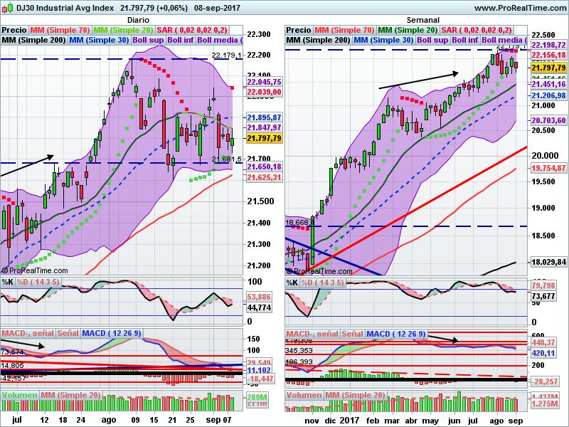 Dow Jones diario y semanal