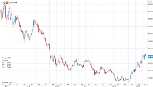 ETF sector mineria de oro