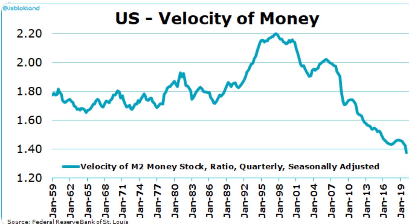 US - Velocity of Money