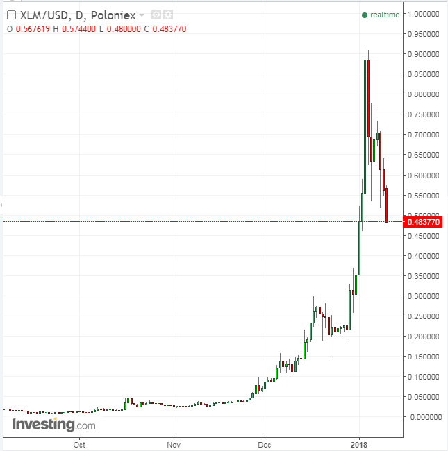 XLM/USD diario