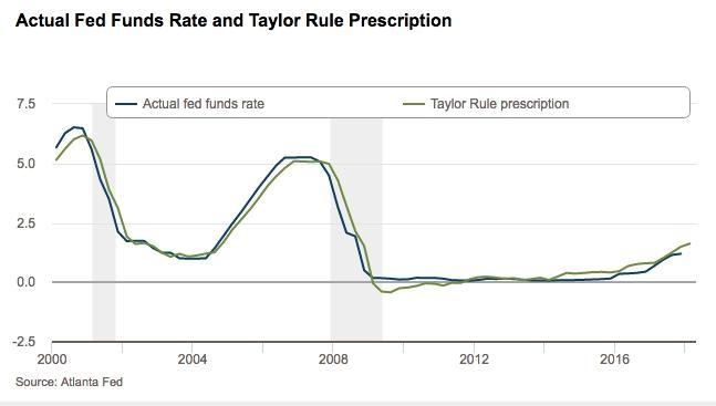 Tipos de la Fed vs. fórmula de Taylor