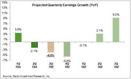 Esperamos todavía un nuevo trimestre de resultados negativos