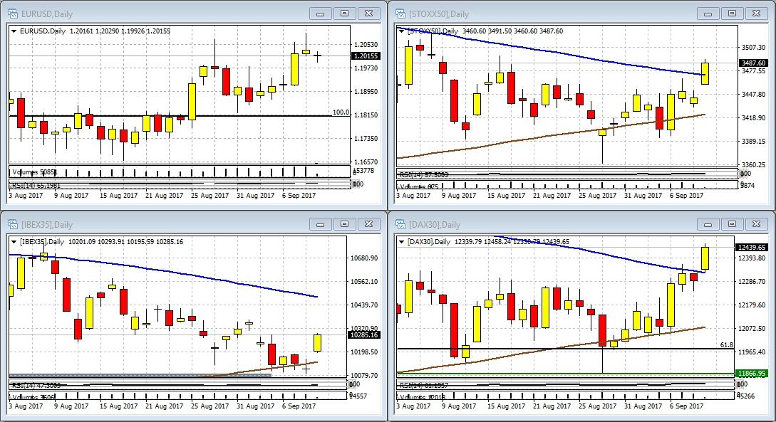 EUR/USD, Ibex 35, Euro Stoxx y Dax en gráfico diario