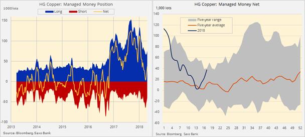 Posiciones especulativas en el cobre