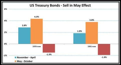 Efecto 'Sell in May' en los bonos estadounidenses