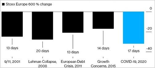 Evolución de los índices con las crisis