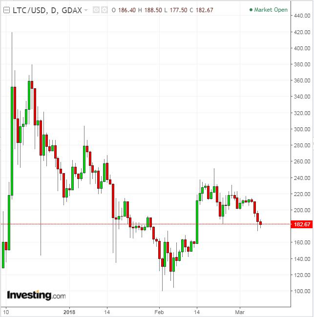 LTC/USD diario